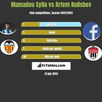 Mamadou Sylla vs Artem Kulishev h2h player stats