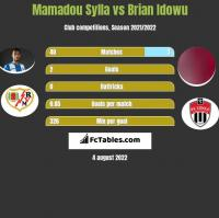 Mamadou Sylla vs Brian Idowu h2h player stats