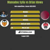 Mamadou Sylla vs Brian Idowu h2h player stats