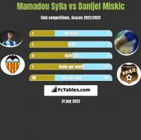 Mamadou Sylla vs Danijel Miskic h2h player stats
