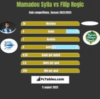 Mamadou Sylla vs Filip Rogic h2h player stats
