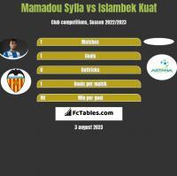 Mamadou Sylla vs Islambek Kuat h2h player stats
