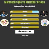 Mamadou Sylla vs Kristoffer Olsson h2h player stats