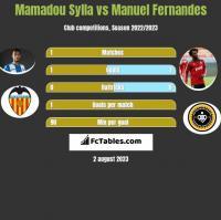 Mamadou Sylla vs Manuel Fernandes h2h player stats