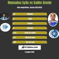Mamadou Sylla vs Vadim Afonin h2h player stats