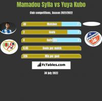 Mamadou Sylla vs Yuya Kubo h2h player stats