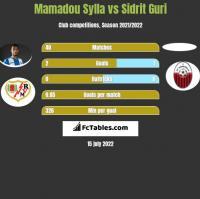 Mamadou Sylla vs Sidrit Guri h2h player stats
