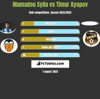 Mamadou Sylla vs Timur Ayupov h2h player stats