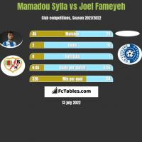 Mamadou Sylla vs Joel Fameyeh h2h player stats