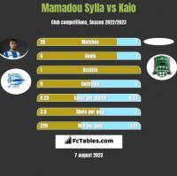 Mamadou Sylla vs Kaio h2h player stats