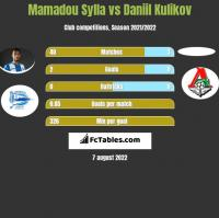 Mamadou Sylla vs Daniil Kulikov h2h player stats