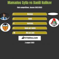 Mamadou Sylla vs Daniil Kulikov h2h player stats