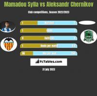 Mamadou Sylla vs Aleksandr Chernikov h2h player stats