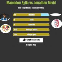 Mamadou Sylla vs Jonathan David h2h player stats