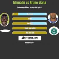 Mamadu vs Bruno Viana h2h player stats