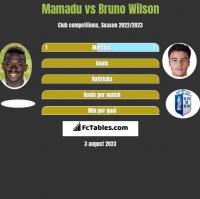 Mamadu vs Bruno Wilson h2h player stats