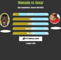 Mamadu vs Cesar h2h player stats