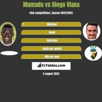 Mamadu vs Diogo Viana h2h player stats