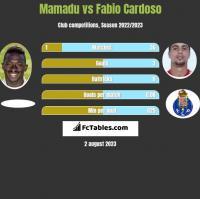 Mamadu vs Fabio Cardoso h2h player stats