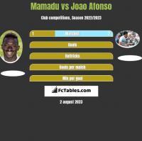 Mamadu vs Joao Afonso h2h player stats