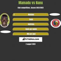 Mamadu vs Nanu h2h player stats
