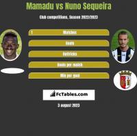 Mamadu vs Nuno Sequeira h2h player stats