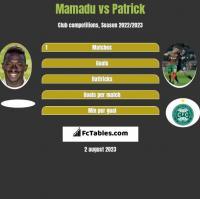 Mamadu vs Patrick h2h player stats