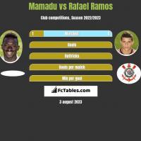 Mamadu vs Rafael Ramos h2h player stats
