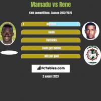 Mamadu vs Rene h2h player stats