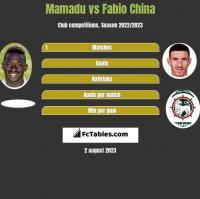 Mamadu vs Fabio China h2h player stats