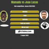 Mamadu vs Joao Lucas h2h player stats