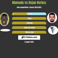 Mamadu vs Dejan Kerkez h2h player stats