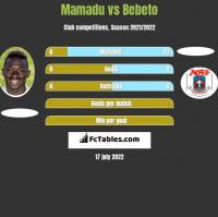 Mamadu vs Bebeto h2h player stats