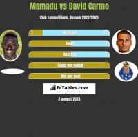 Mamadu vs David Carmo h2h player stats