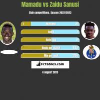 Mamadu vs Zaidu Sanusi h2h player stats