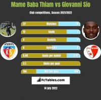 Mame Baba Thiam vs Giovanni Sio h2h player stats