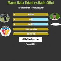 Mame Baba Thiam vs Nadir Ciftci h2h player stats