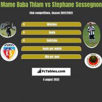 Mame Baba Thiam vs Stephane Sessegnon h2h player stats