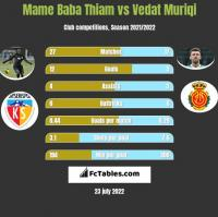 Mame Baba Thiam vs Vedat Muriqi h2h player stats