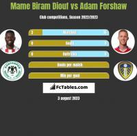 Mame Biram Diouf vs Adam Forshaw h2h player stats