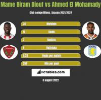 Mame Biram Diouf vs Ahmed El Mohamady h2h player stats