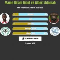 Mame Biram Diouf vs Albert Adomah h2h player stats