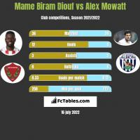 Mame Biram Diouf vs Alex Mowatt h2h player stats