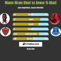Mame Biram Diouf vs Anwar El-Ghazi h2h player stats