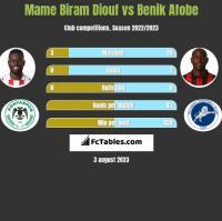 Mame Biram Diouf vs Benik Afobe h2h player stats