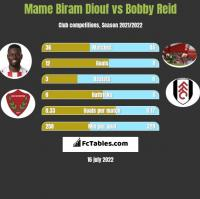 Mame Biram Diouf vs Bobby Reid h2h player stats