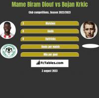Mame Biram Diouf vs Bojan Krkic h2h player stats
