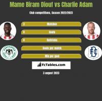 Mame Biram Diouf vs Charlie Adam h2h player stats