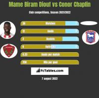 Mame Biram Diouf vs Conor Chaplin h2h player stats