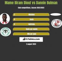 Mame Biram Diouf vs Dannie Bulman h2h player stats
